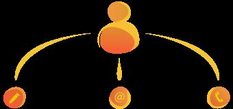 Esquema: La multicanalidad