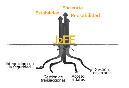 Esquema: Pilares y beneficios de un framework j2ee