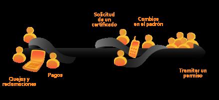 Esquema:Presencial, telefónico y telemático son los diferentes canales a considerar en una Atención Ciudadana Multicanal