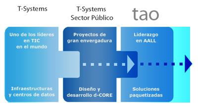 Encaje de la marca tao en T-Systems