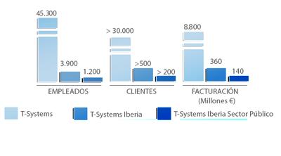 Principales cifras de T-Systems, Sector Público y tao
