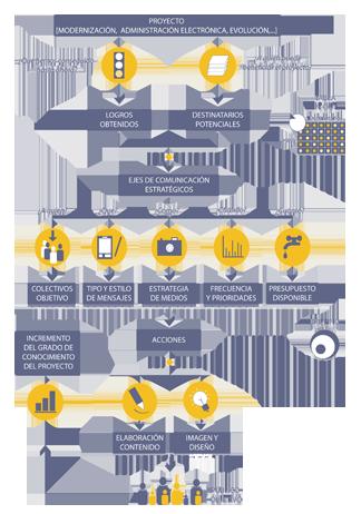 Esquema: Fases de un plan de comunicación
