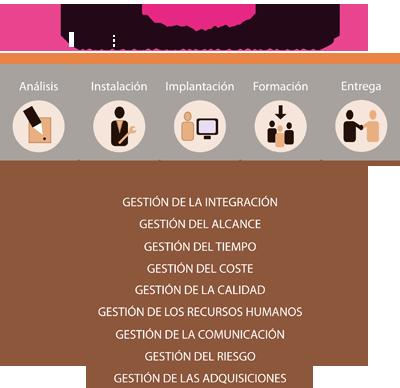 Esquema: Metodología de Gestión de Proyectos