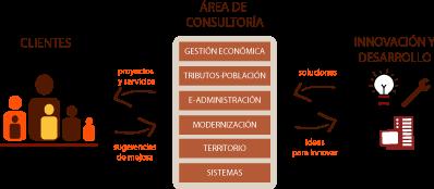 Esquema: Áreas de Consultoría