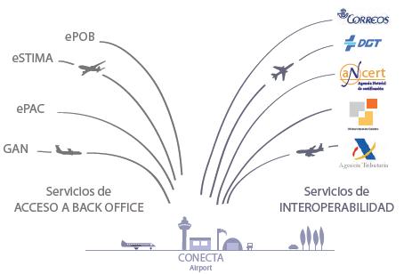 Esquema: Interoperabilidad con Conecta