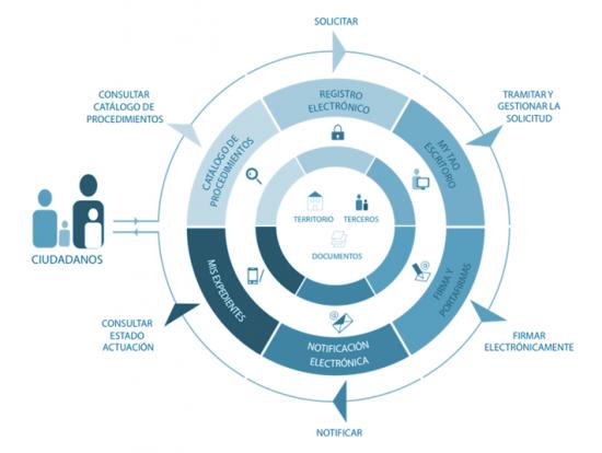 Esquema: La rueda de la integración