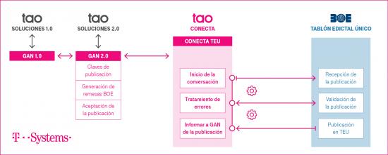Esquema: Conecta TEU (Tablón Edictal Único)